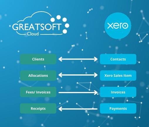 Xero Connected App Sync